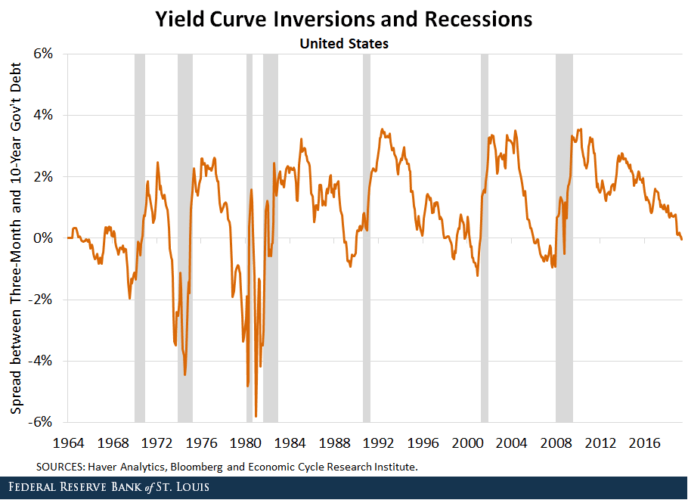 Yield curve inversions and recessions
