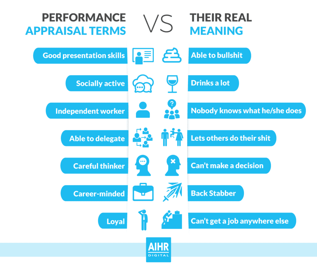 Performance Appraisal Infographic