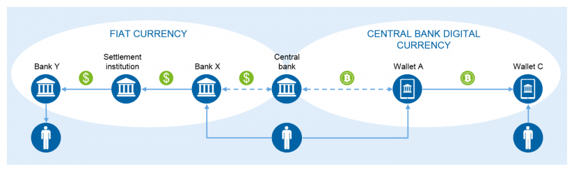Central Bank Digital Currency and its impact on the banking system: Dual Currency System - overview