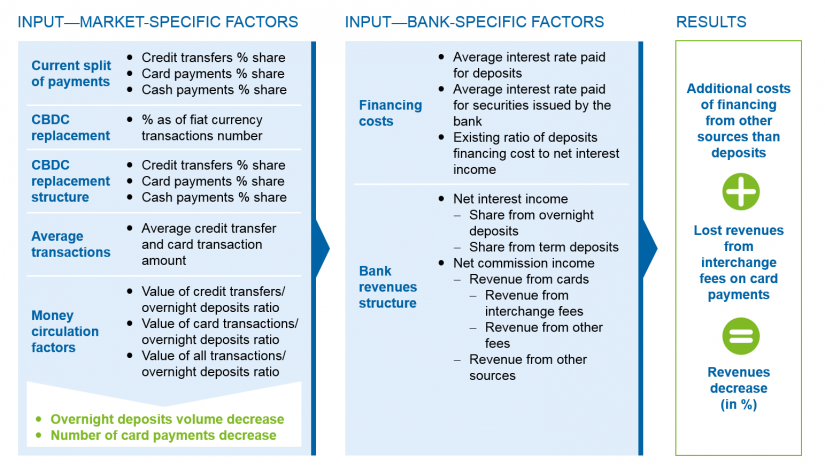 Central Bank Digital Currency and its impact on the banking system: CBDC impact assessment model