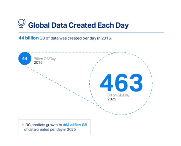 Global amount of data produced each day 2017