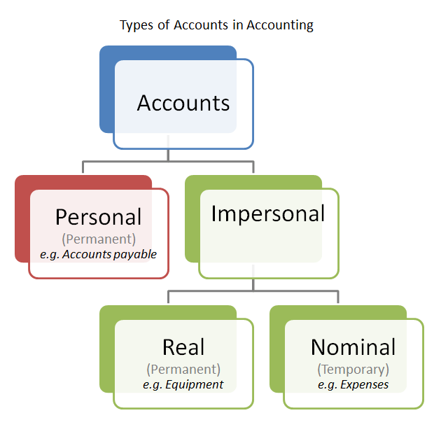 types of accounts in accounting