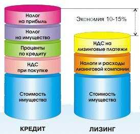 сравнить кредит и лизинг в каком банке взять кредит под маленький процент в казахстане 2020
